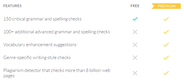 Grammarly ücretsiz ve Premium karşılaştırma