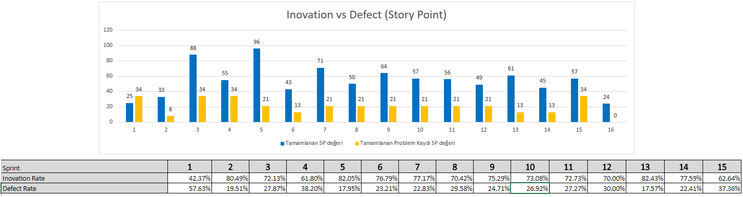 innovation & defect rate