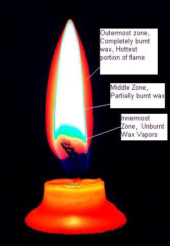candles work faraday illinois science council blog