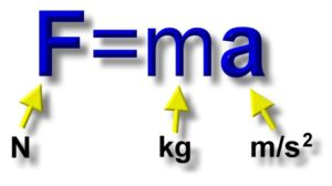 laws of motion From: http://zonalandeducation.com/mstm/physics/mechanics/forces/newton/mightyFEqMA/mightyFEqMA.html