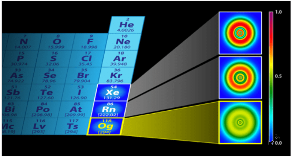 Image source: https://physics.aps.org/articles/v11/10  xenon and argon