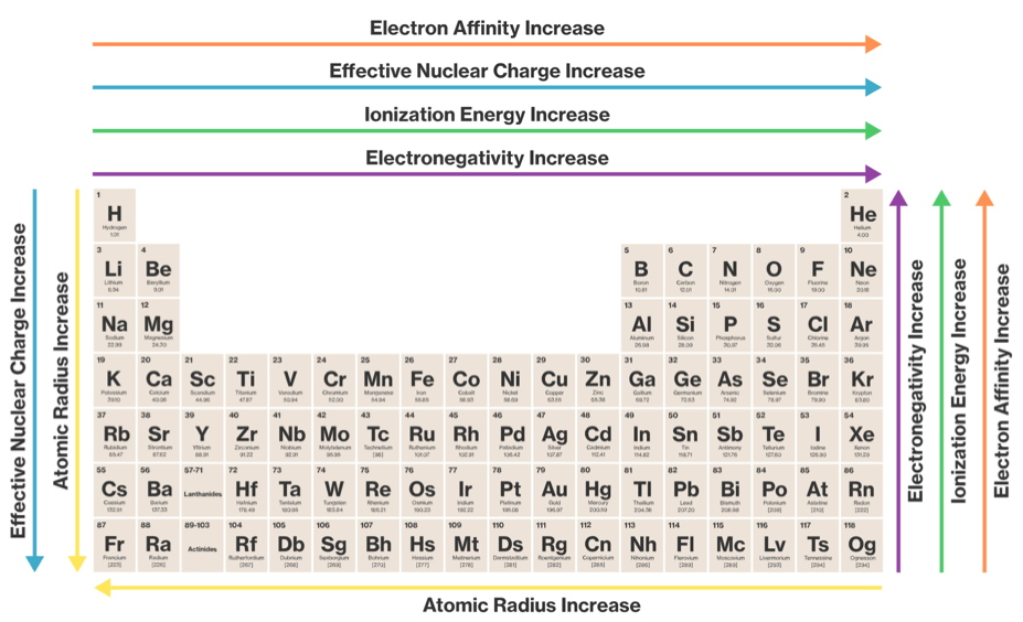 Image source: https://www.coursehero.com/sg/general-chemistry/trends-in-the-periodic-table/  xenon and argon