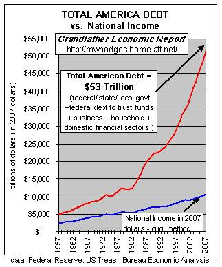 $53 trillion.