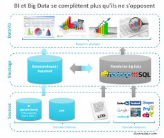 illu - cohabitation BI et Big Data_1