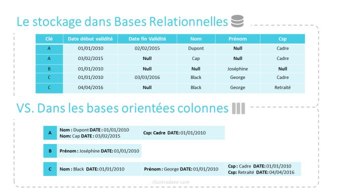 illu - NoSQL colonne