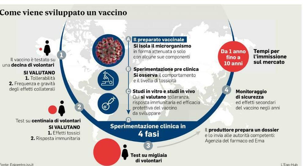 vaccini ecco i tre vicini al traguardo