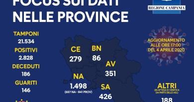 Coronavirus, i dati aggiornati della Campania