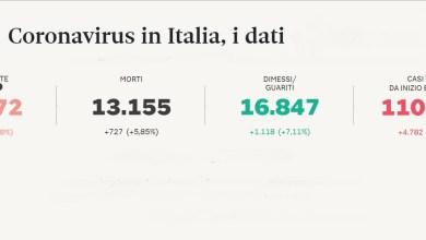 covid-19 -coronavirus italia