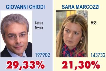 Luciano D'Alfonso è il nuovo Governatore d'Abruzzo