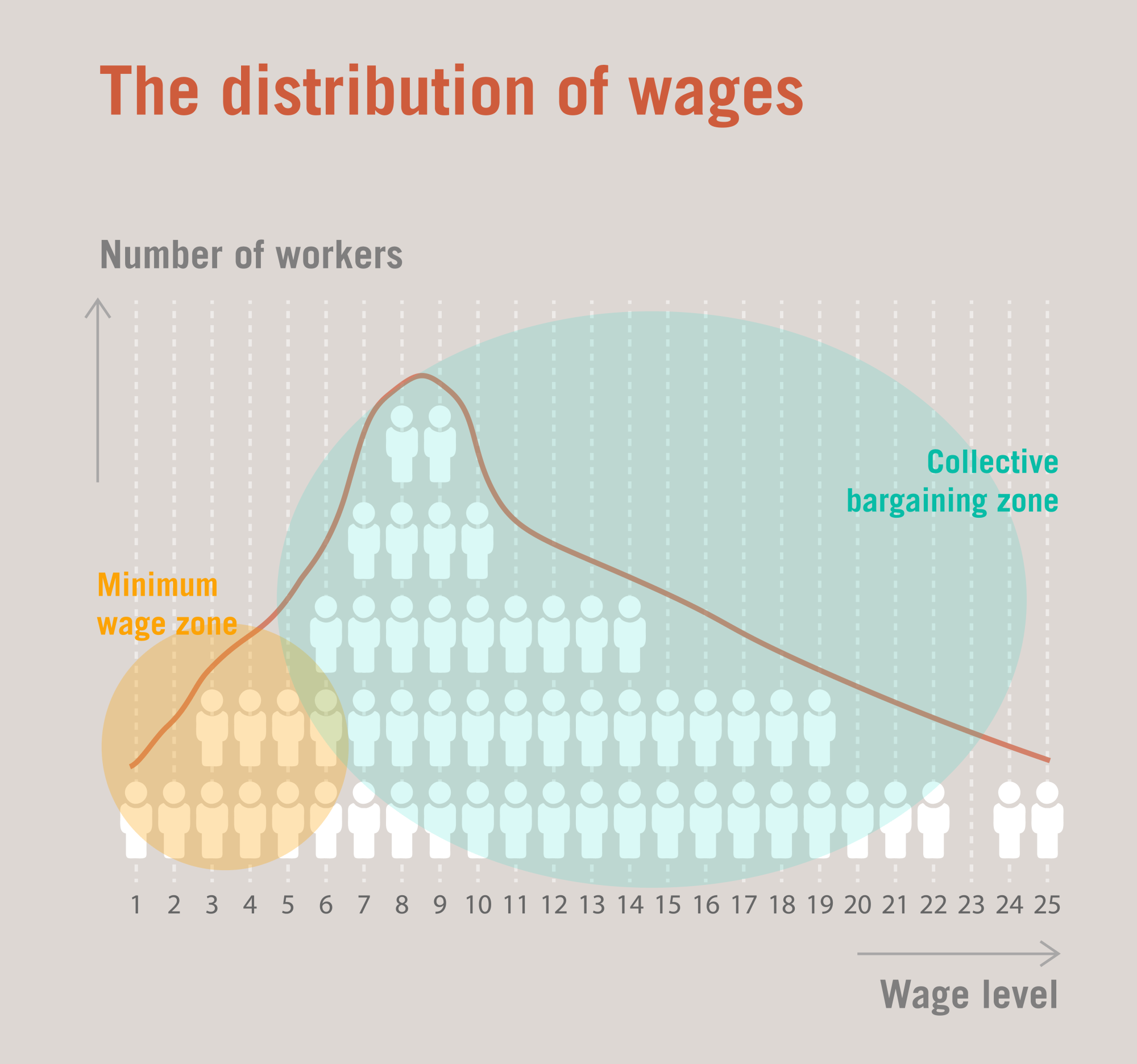 hight resolution of how to read this figure figure 1 shows a hypothetical wage distribution of a population of 56 wage earners before the introduction of a minimum wage