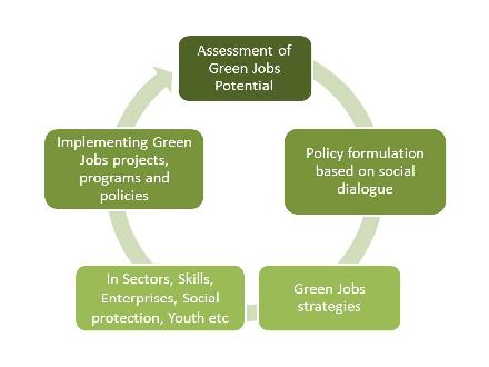 Frequently Asked Questions On Green Jobs