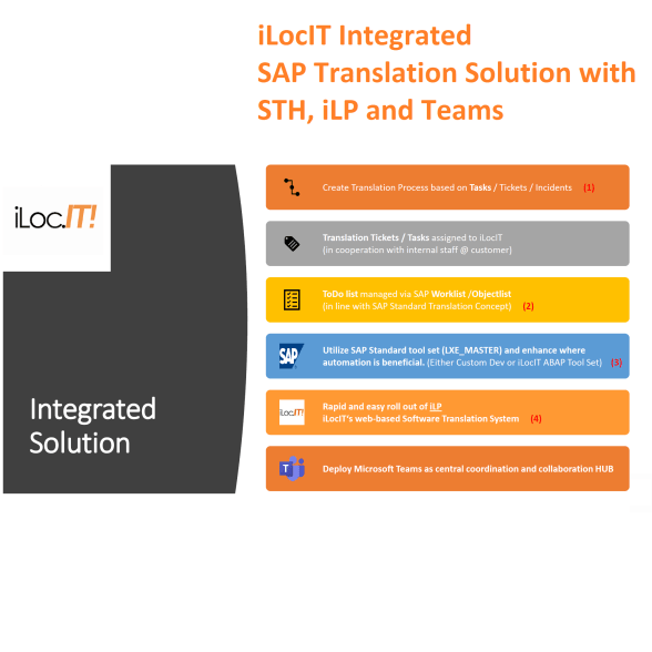 SAP – iLocIT Translation Strategy with iLP, STH and Microsoft Teams (EN)