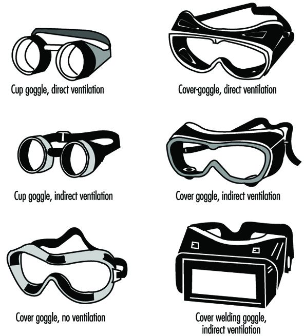 Eye and Face Protections