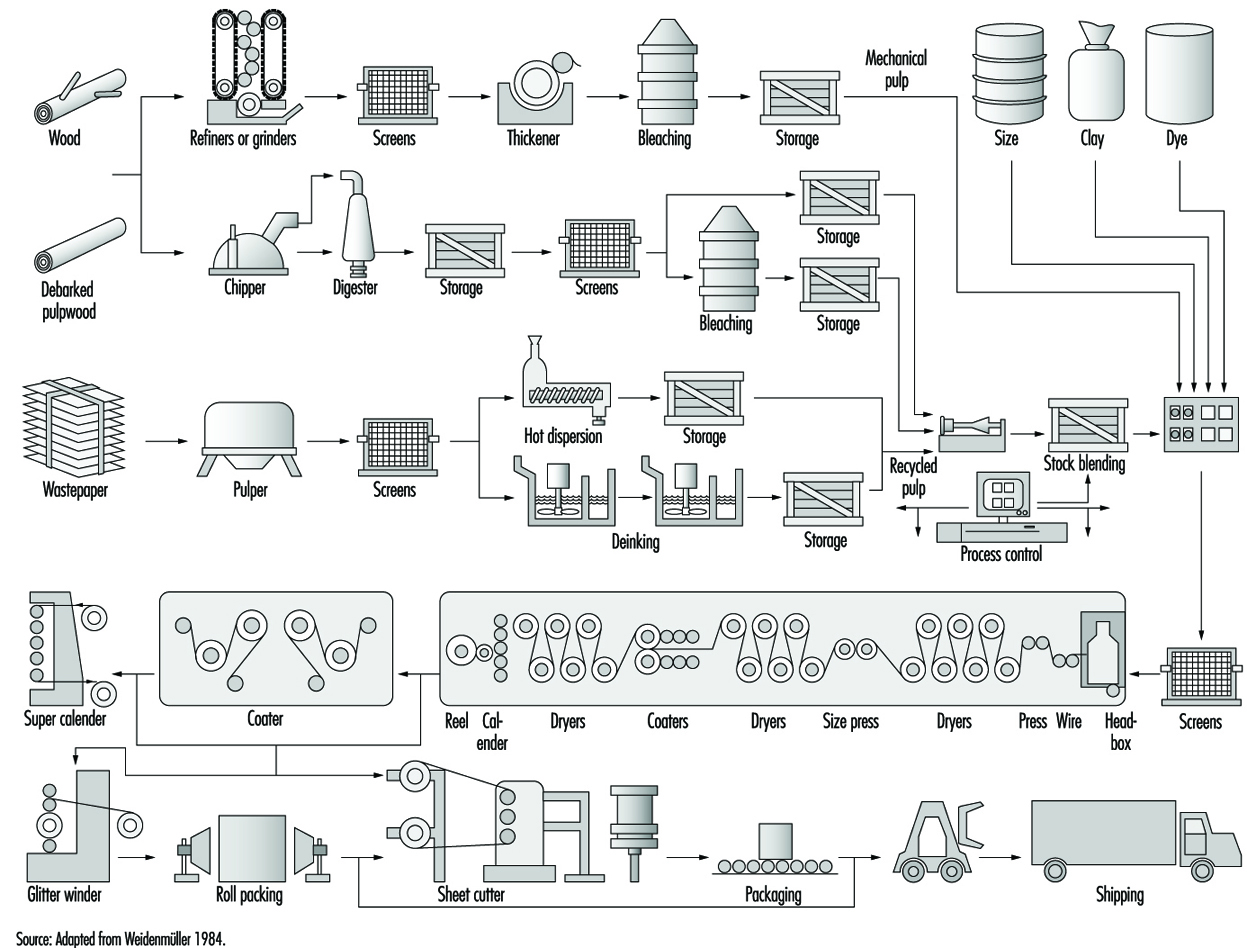 diagram of paper making process basic electrical wiring 72 and pulp industry
