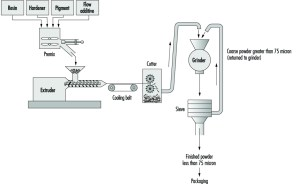 Examples of Chemical Processing Operations