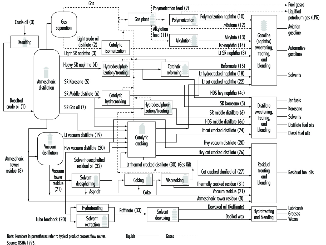 oil refinery layout diagram electric oven wiring process flow of detergent library