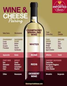 Printable pairing chart also wine and cheese  love imported rh iloveimportedcheese
