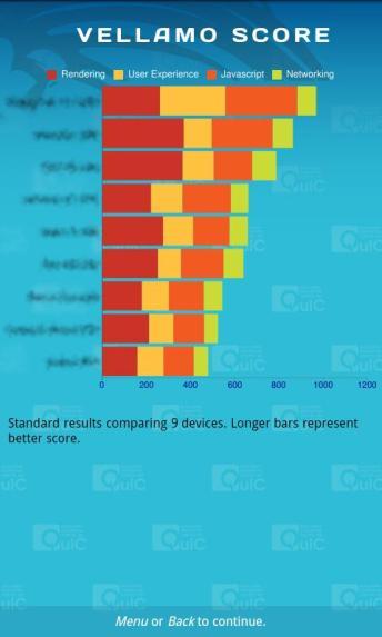 Tester les performances de sa tablette tactile Android avec l'application gratuite Vellamo 6