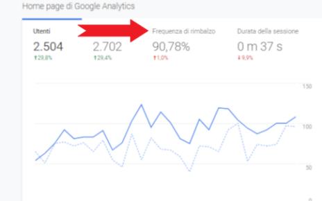 Come ridurre la frequenza di rimbalzo di un blogCome ridurre la frequenza di rimbalzo di un blog