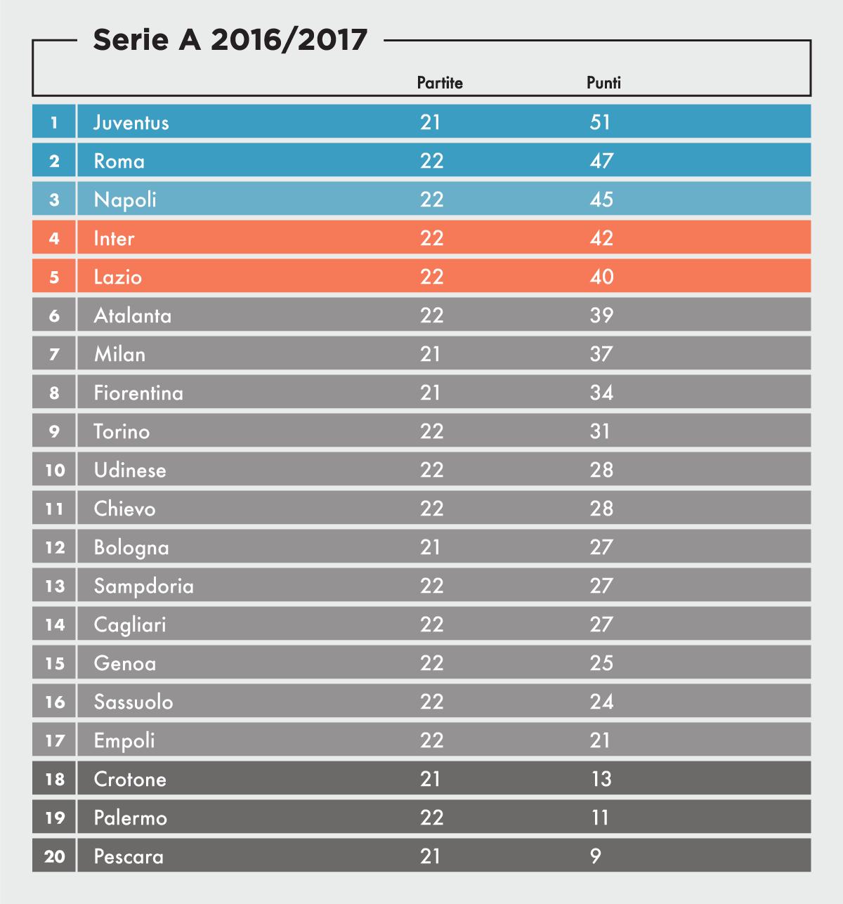 Serie A i risultati della 22ma giornata  Il Post