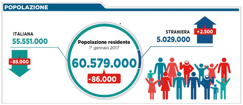 Risultati immagini per demografia italia 2016