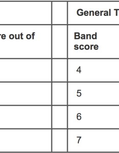 These tables from ielts below show the raw score band conversion for reading components also what   in  breaking down your results ilsc education rh