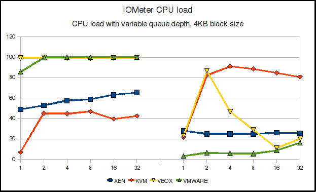 IOMeter CPU load