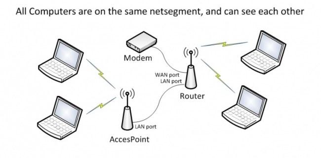 Come trasformare un router in un access point WiFi