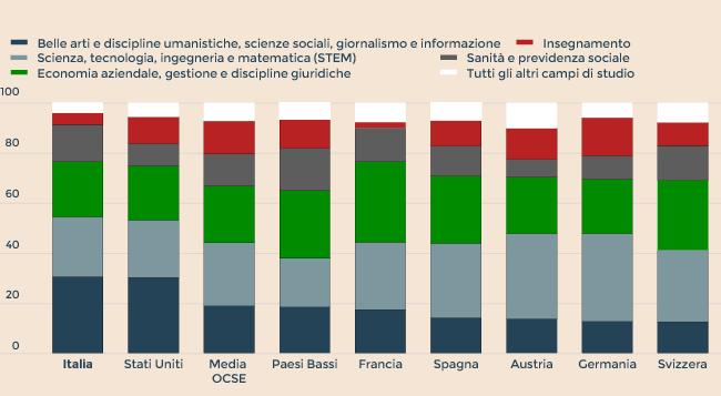 Risultati immagini per dati laureati ocse 2017 grafico
