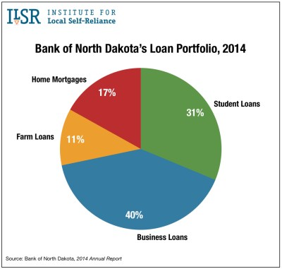 bnd-loan-portfolio-2014