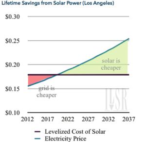 Lifetime savings from Solar Power (Los Angeles