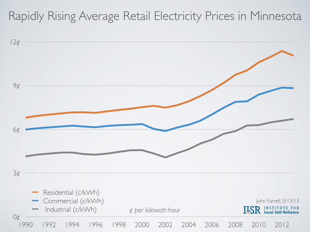 Rapidly rising electricity rates in Minnesota