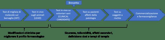 Sviluppo farmaco