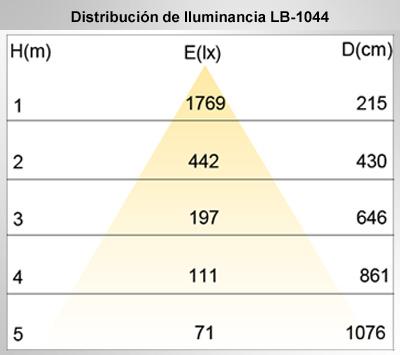 Distribucion_luminancia