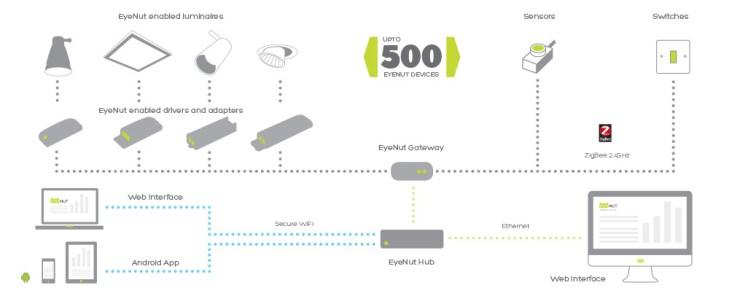 EyeNut-diagram