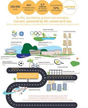 current-ge-brasil-infografia