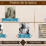 Padres de la óptica, de la reflexión filosófica a la experimentación científica
