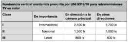 Tabla de iluminación mantenida prescrita por UNI 9316/89 para retransmisiones de TV en color. Fuente: UNE 12.193 Iluminación de instalaciones deportivas.