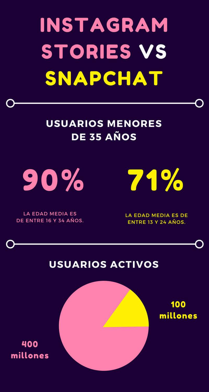 Nuevo Instagram Stories, bye Snapchat