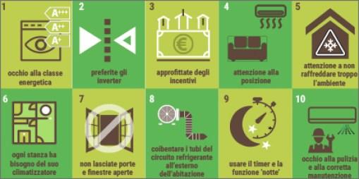 Il decalogo di Enea, l'Agenzia nazionale di efficienza energetica, climatizzatore