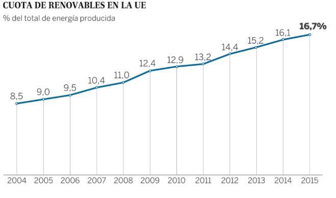 Cuota de renovables UE