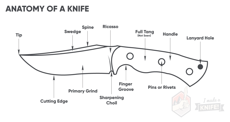 parts of a pocket knife diagram telephone wiring uk choosing i made