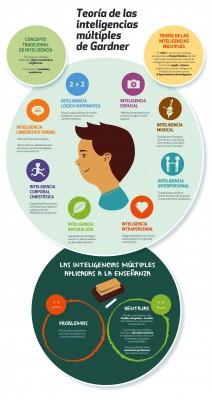 Inteligencias Multiples Infografía