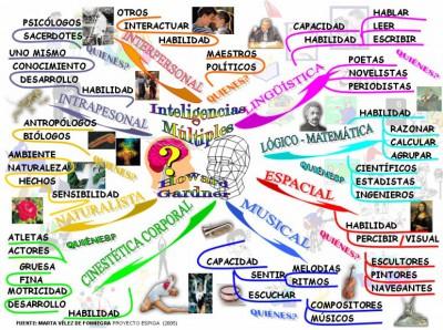 Inteligencias Multiples Infografía I