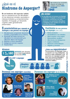 Simdrome de Asperger