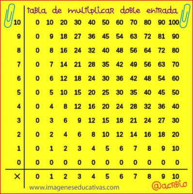 Tabla de multiplicar doble entrada