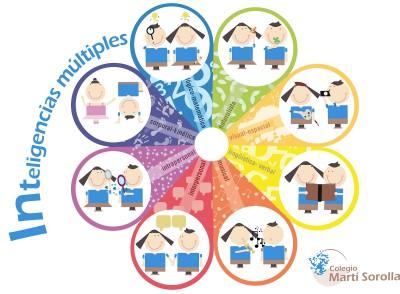 Infografias inteligencias multiples (7)