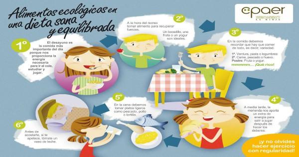 Recomendaciones para una dieta sana y equilibrada en ni os for Como hacer una dieta equilibrada semanal