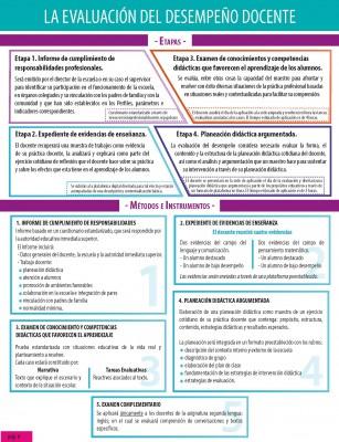 La evaluación del desempeño docente_Página_06