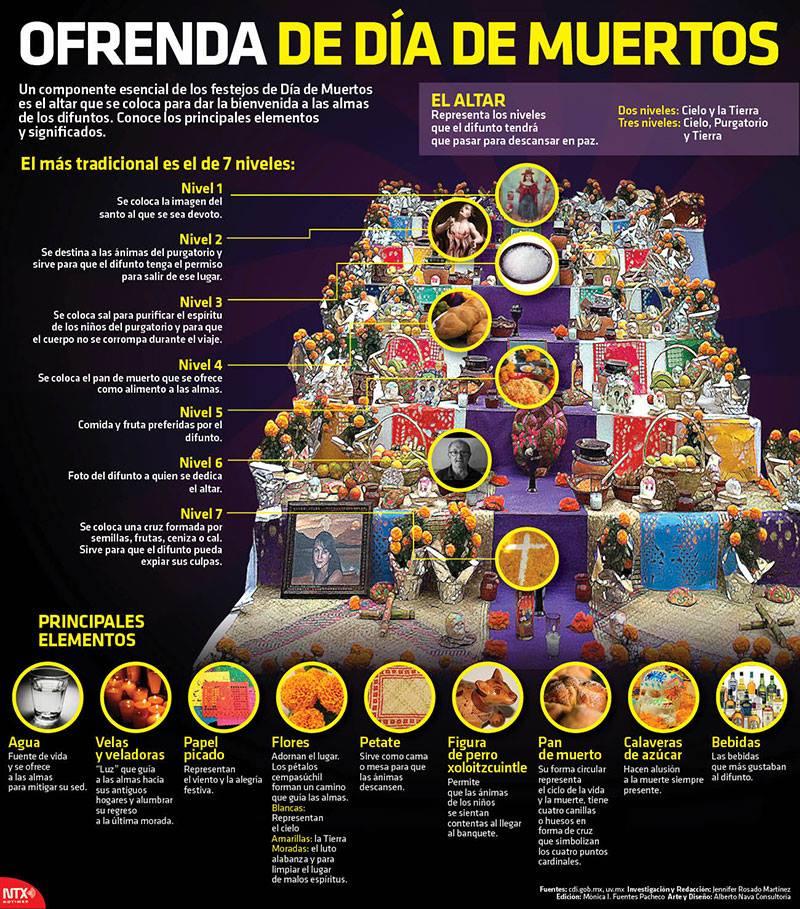 En Una Infografía Te Enseñamos Que No Debe Faltar En Tu Altar Del